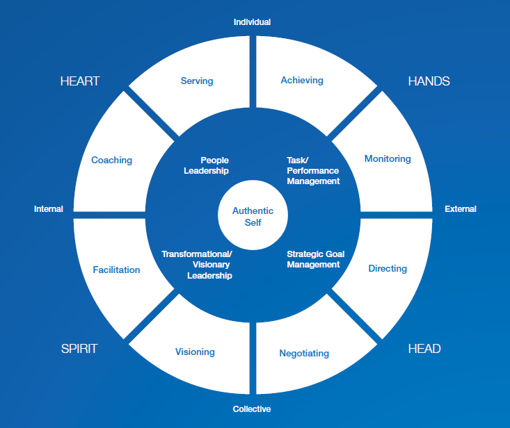 leadership framework The leadership framework is a set of principles outlining what managers must know and must do it clearly defines the requirements for leadership theleadershipframeworkcomau.